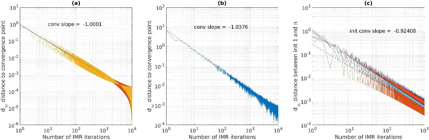 Figure 1 for Inductive Geometric Matrix Midranges
