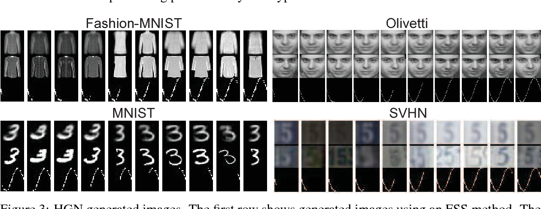Figure 4 for Holographic Neural Architectures