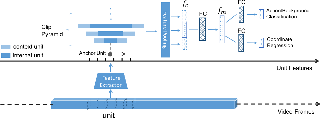 Figure 3 for TURN TAP: Temporal Unit Regression Network for Temporal Action Proposals
