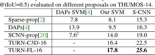 Figure 4 for TURN TAP: Temporal Unit Regression Network for Temporal Action Proposals