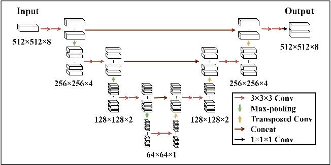 Figure 2 for Z-Net: an Asymmetric 3D DCNN for Medical CT Volume Segmentation