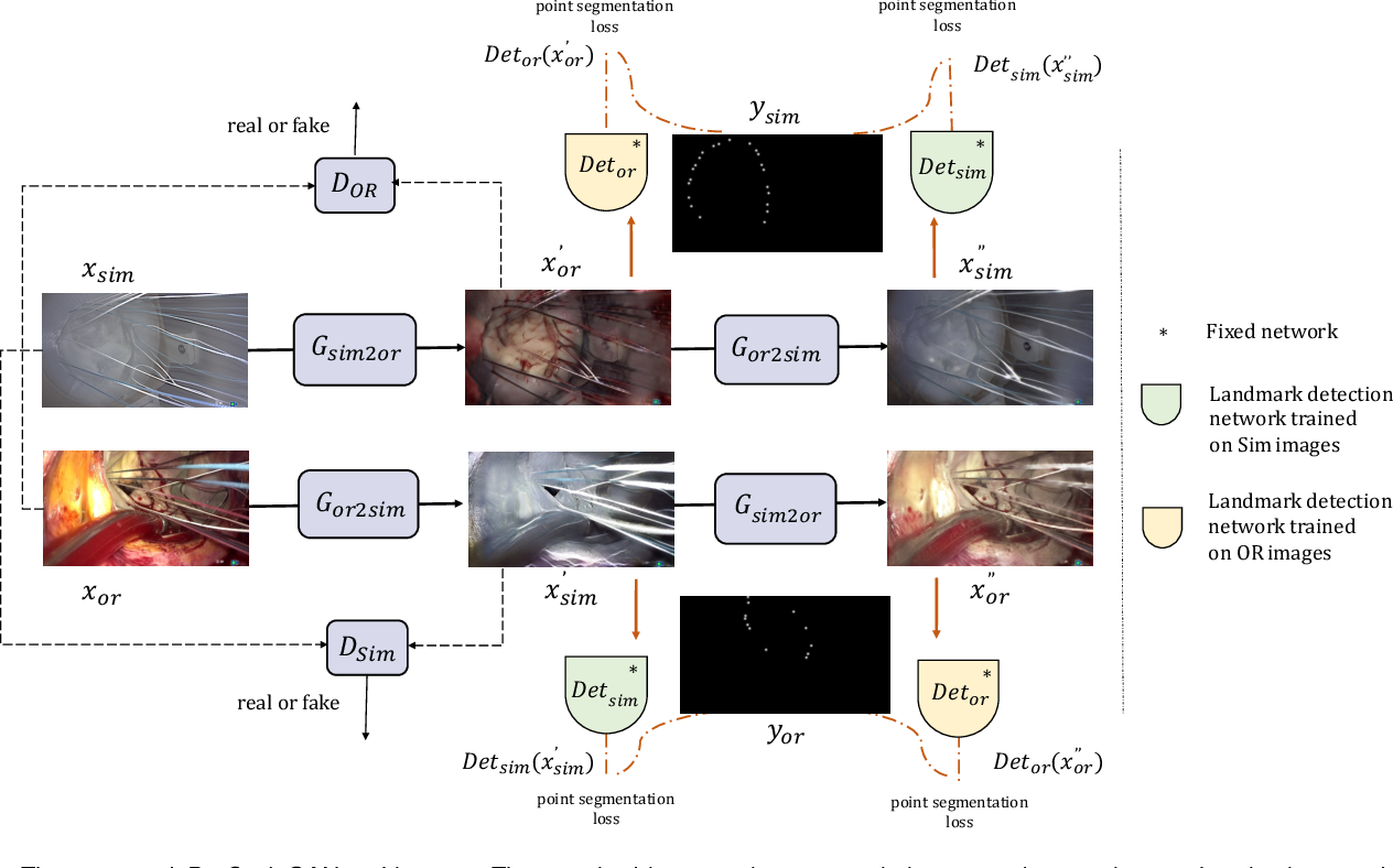 Figure 3 for Mutually improved endoscopic image synthesis and landmark detection in unpaired image-to-image translation
