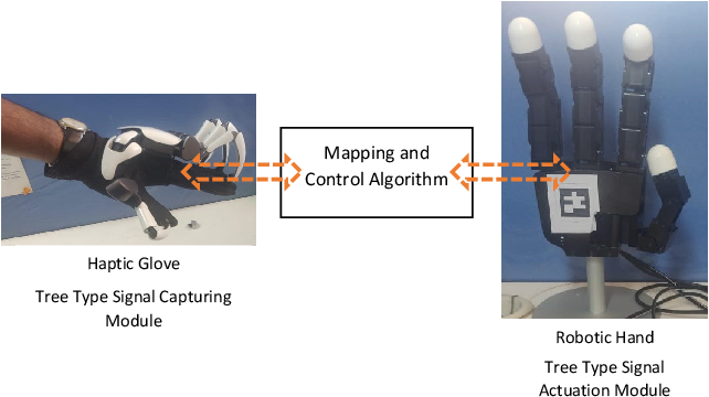Figure 1 for Estimation and Prediction of Deterministic Human Intent Signal to augment Haptic Glove aided Control of Robotic Hand