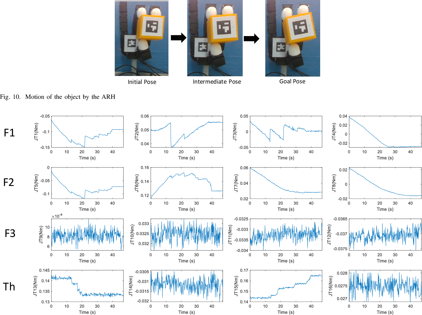 Figure 2 for Estimation and Prediction of Deterministic Human Intent Signal to augment Haptic Glove aided Control of Robotic Hand