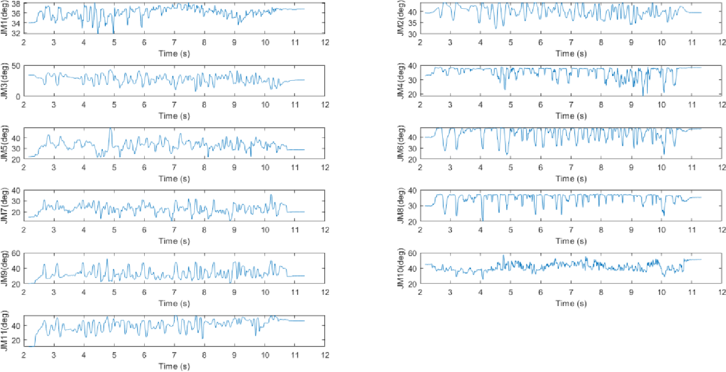 Figure 4 for Estimation and Prediction of Deterministic Human Intent Signal to augment Haptic Glove aided Control of Robotic Hand
