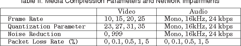 Machine Learning-Based Parametric Audiovisual Quality Prediction