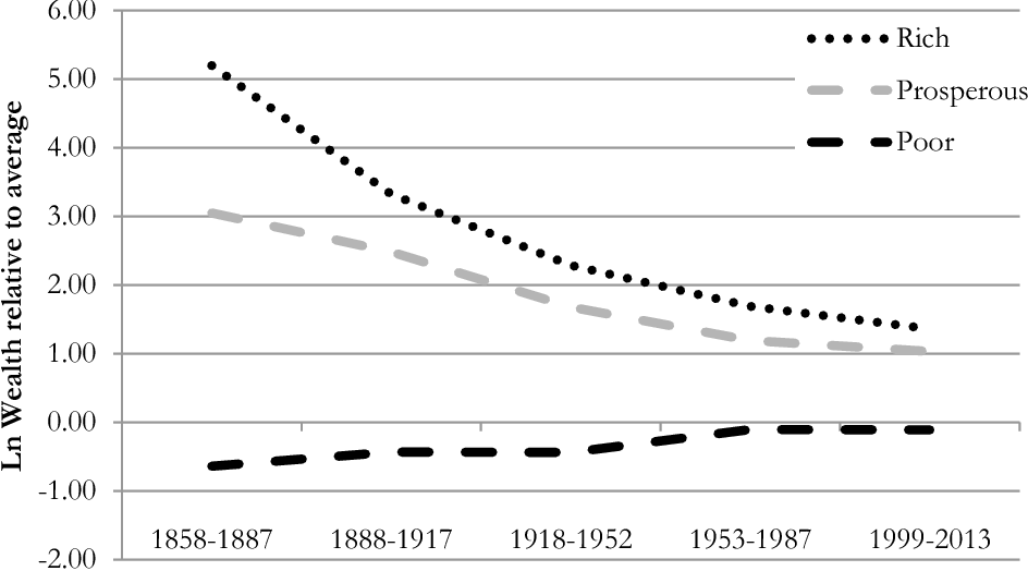 Figure 1 from Intergenerational Wealth Mobility in England
