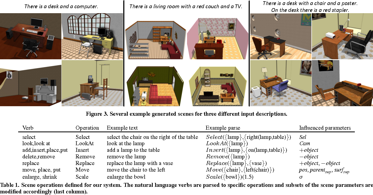 Figure 1 for SceneSeer: 3D Scene Design with Natural Language