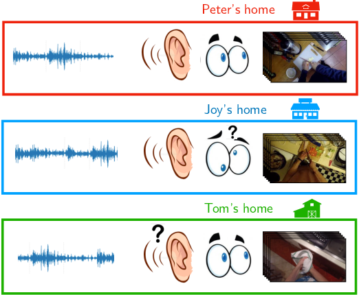 Figure 1 for Cross-Domain First Person Audio-Visual Action Recognition through Relative Norm Alignment