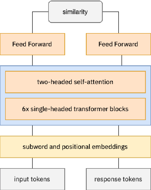 Figure 1 for ConveRT for FAQ Answering