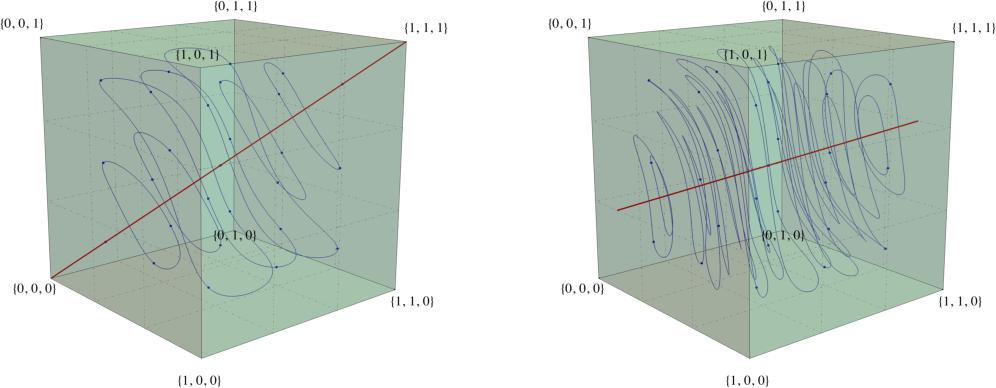 Figure 2 for Cycles in adversarial regularized learning