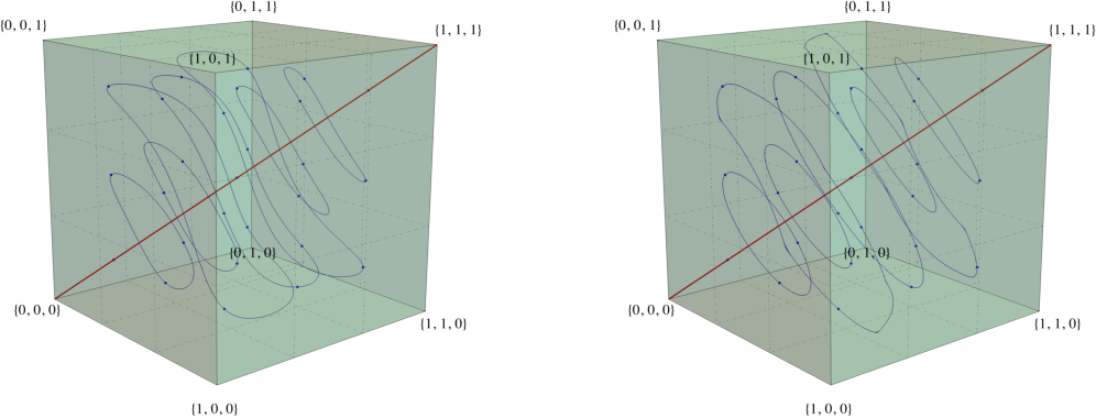 Figure 1 for Cycles in adversarial regularized learning