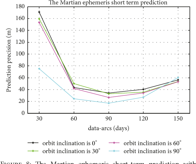PDF] Improving the Accuracy of the Martian Ephemeris Short-Term
