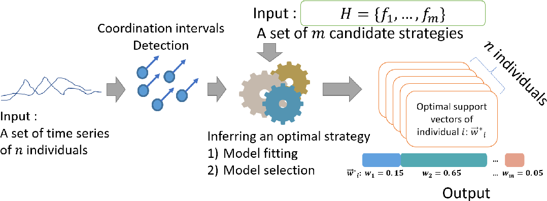 Figure 3 for Inferring Coordination Strategies from Time Series of Movement Data