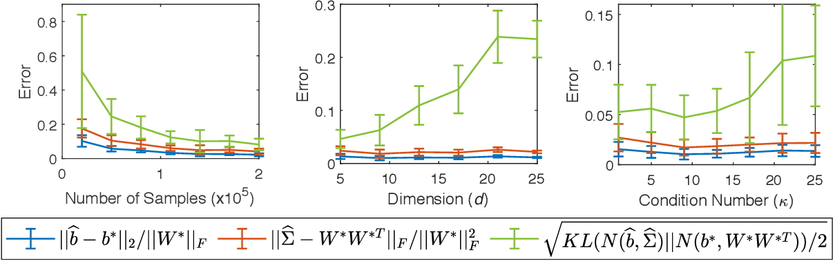Figure 1 for Learning Distributions Generated by One-Layer ReLU Networks
