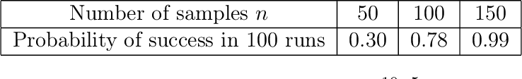 Figure 2 for Learning Distributions Generated by One-Layer ReLU Networks