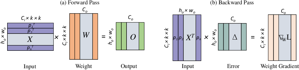 Figure 1 for Gradient Projection Memory for Continual Learning