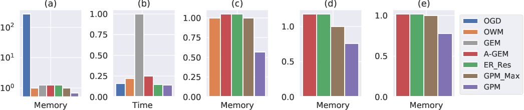 Figure 3 for Gradient Projection Memory for Continual Learning