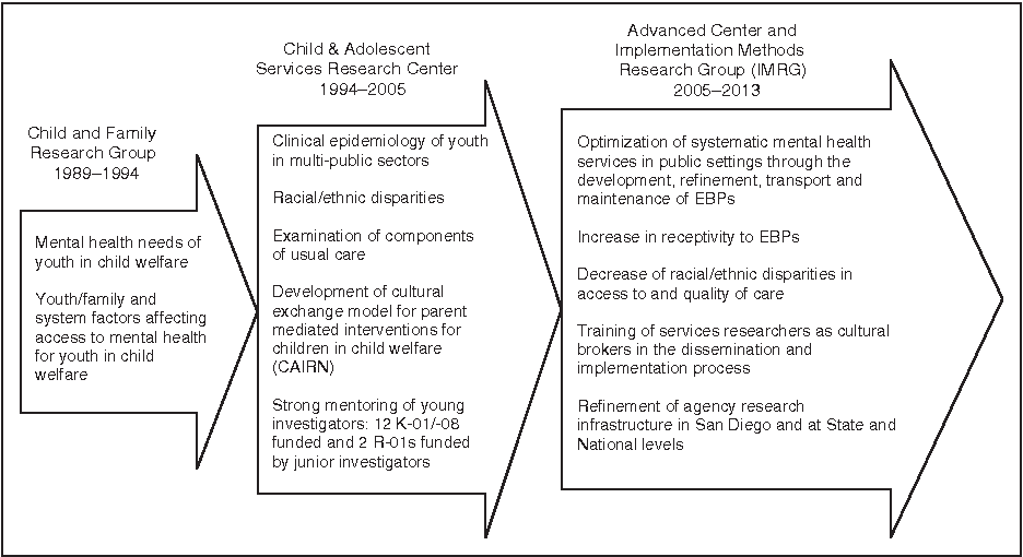 Bridging Science And Practice In Child Welfare And Children S