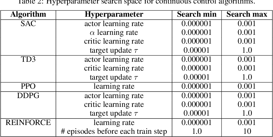Figure 4 for Measuring the Reliability of Reinforcement Learning Algorithms