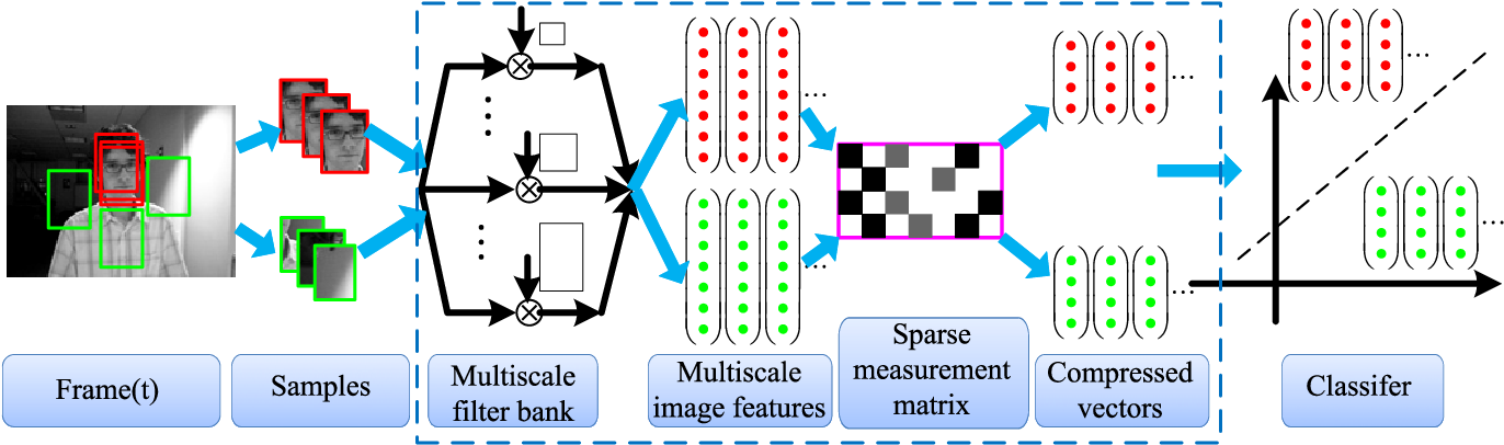 Figure 1 for Adaptive Compressive Tracking via Online Vector Boosting Feature Selection