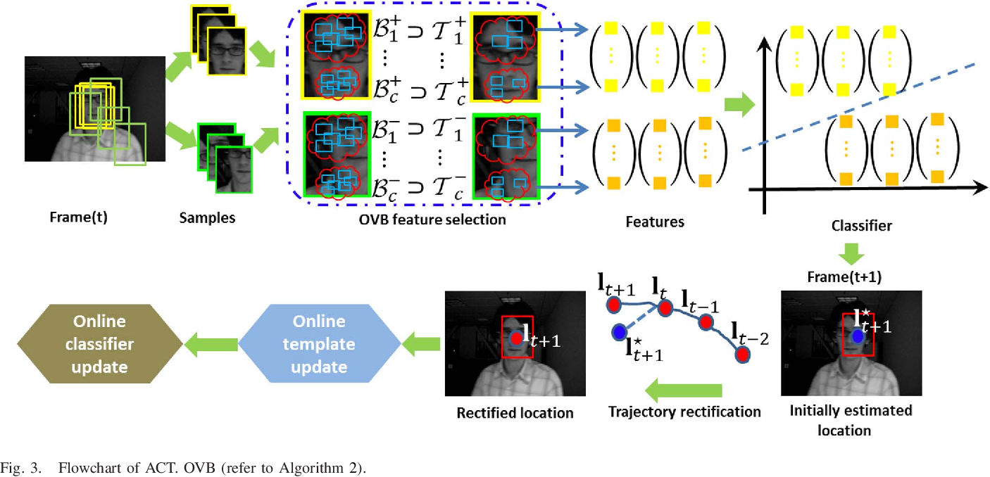 Figure 3 for Adaptive Compressive Tracking via Online Vector Boosting Feature Selection