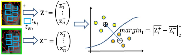 Figure 4 for Adaptive Compressive Tracking via Online Vector Boosting Feature Selection