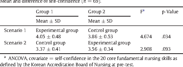 Implementation and outcome evaluation of high-fidelity simulation
