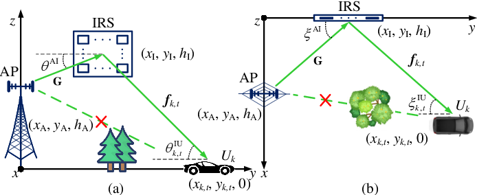 Figure 1 for Deep Learning-Empowered Predictive Beamforming for IRS-Assisted Multi-User Communications