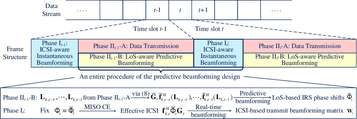 Figure 2 for Deep Learning-Empowered Predictive Beamforming for IRS-Assisted Multi-User Communications