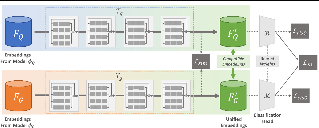 Figure 3 for Unified Representation Learning for Cross Model Compatibility