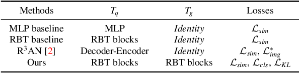 Figure 2 for Unified Representation Learning for Cross Model Compatibility
