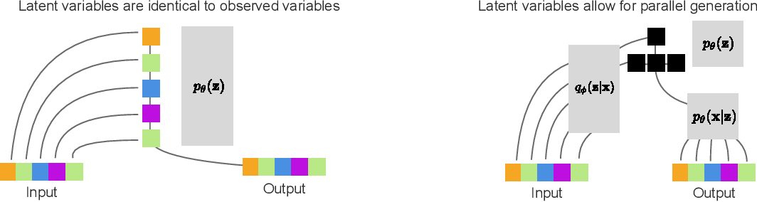 Figure 3 for Very Deep VAEs Generalize Autoregressive Models and Can Outperform Them on Images