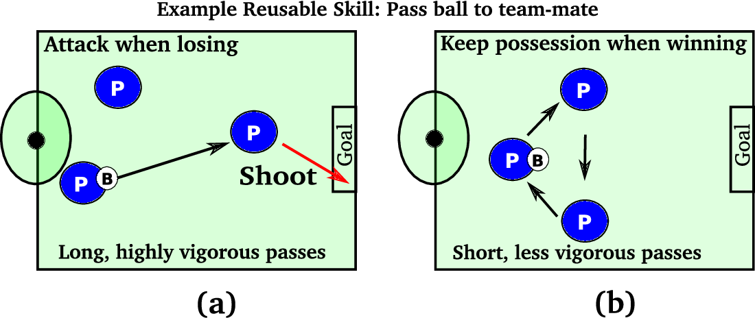 Figure 1 for Situationally Aware Options