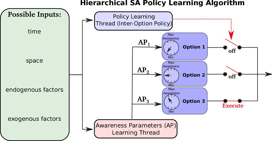 Figure 3 for Situationally Aware Options