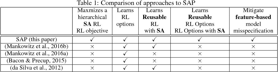Figure 2 for Situationally Aware Options