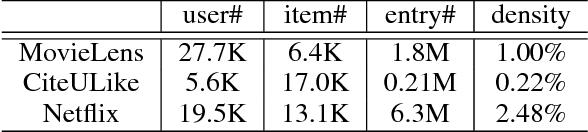 Figure 1 for Probabilistic Ensemble of Collaborative Filters