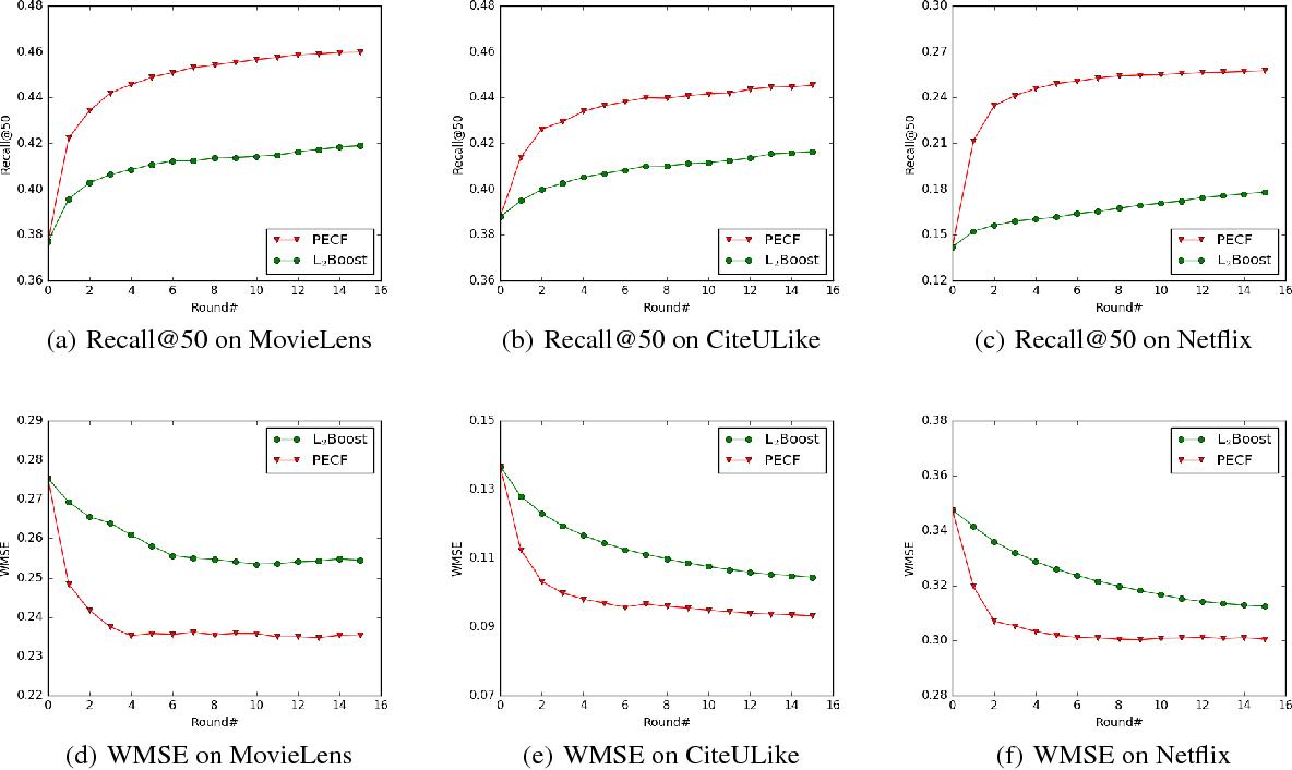 Figure 4 for Probabilistic Ensemble of Collaborative Filters