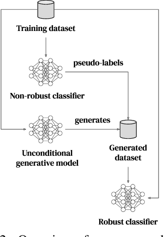 Figure 3 for Improving Robustness using Generated Data