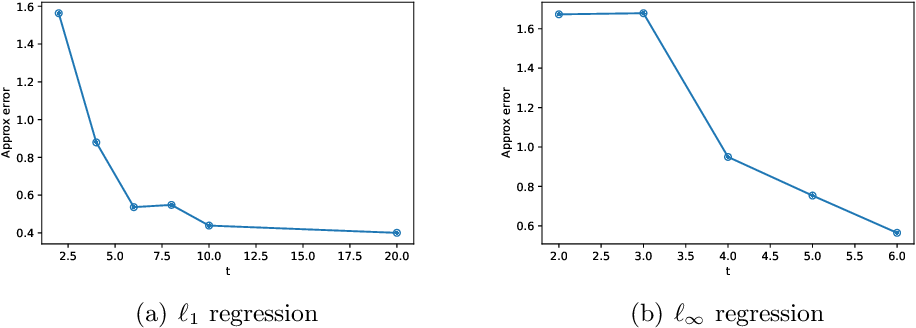 Figure 4 for Non-PSD Matrix Sketching with Applications to Regression and Optimization