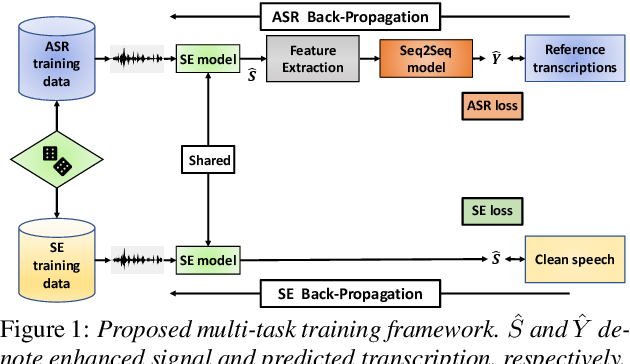 Figure 1 for Human Listening and Live Captioning: Multi-Task Training for Speech Enhancement