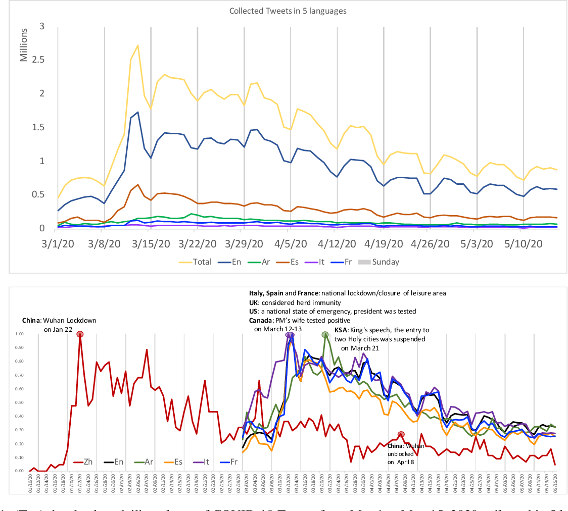 Figure 2 for SenWave: Monitoring the Global Sentiments under the COVID-19 Pandemic