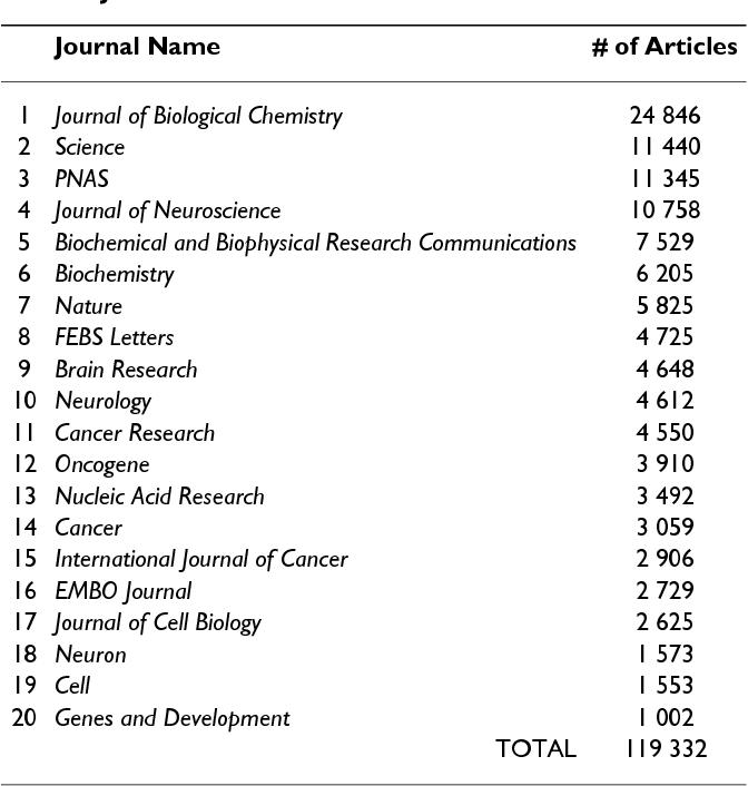 Text mining of full-text journal articles combined with gene
