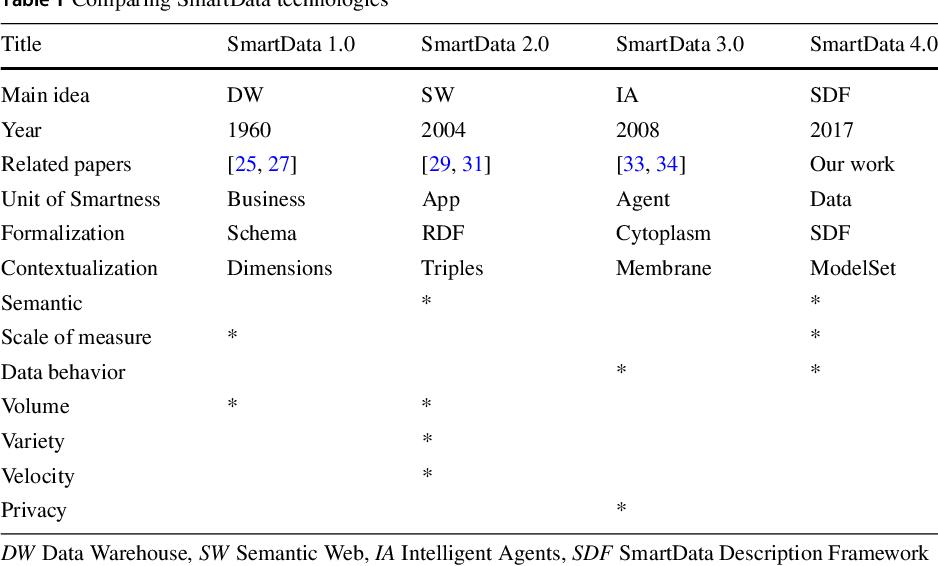 Table 1 from SmartData 4 0: a formal description framework