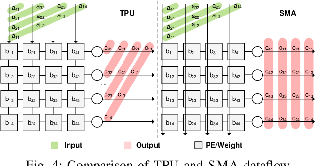 Figure 4 for Balancing Efficiency and Flexibility for DNN Acceleration via Temporal GPU-Systolic Array Integration