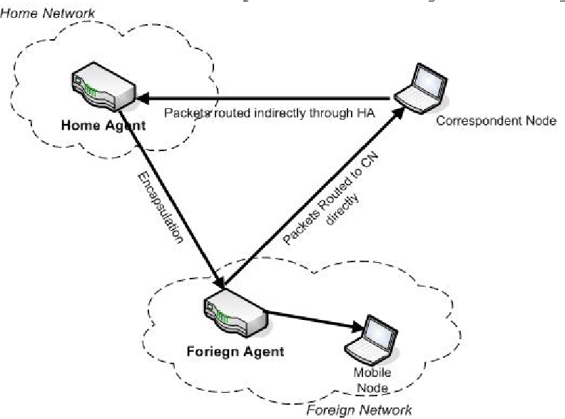 Figure 3 From Triangle Routing In Mobile Ip Final Report