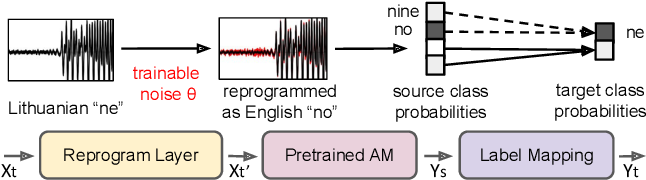 Figure 1 for A Study of Low-Resource Speech Commands Recognition based on Adversarial Reprogramming