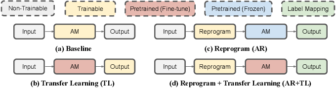 Figure 3 for A Study of Low-Resource Speech Commands Recognition based on Adversarial Reprogramming