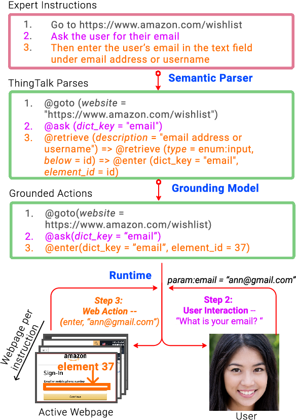 Figure 1 for Grounding Open-Domain Instructions to Automate Web Support Tasks