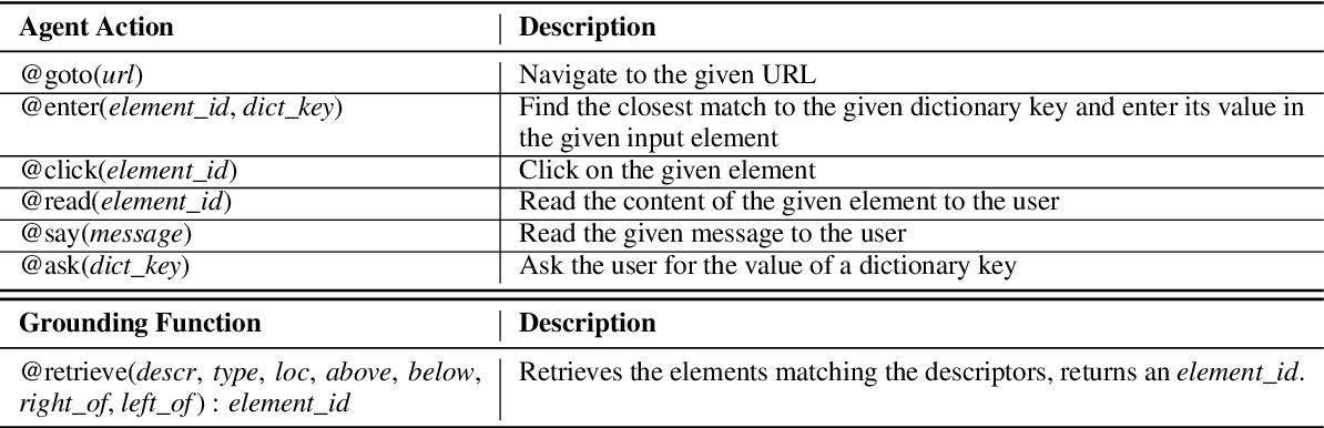 Figure 2 for Grounding Open-Domain Instructions to Automate Web Support Tasks